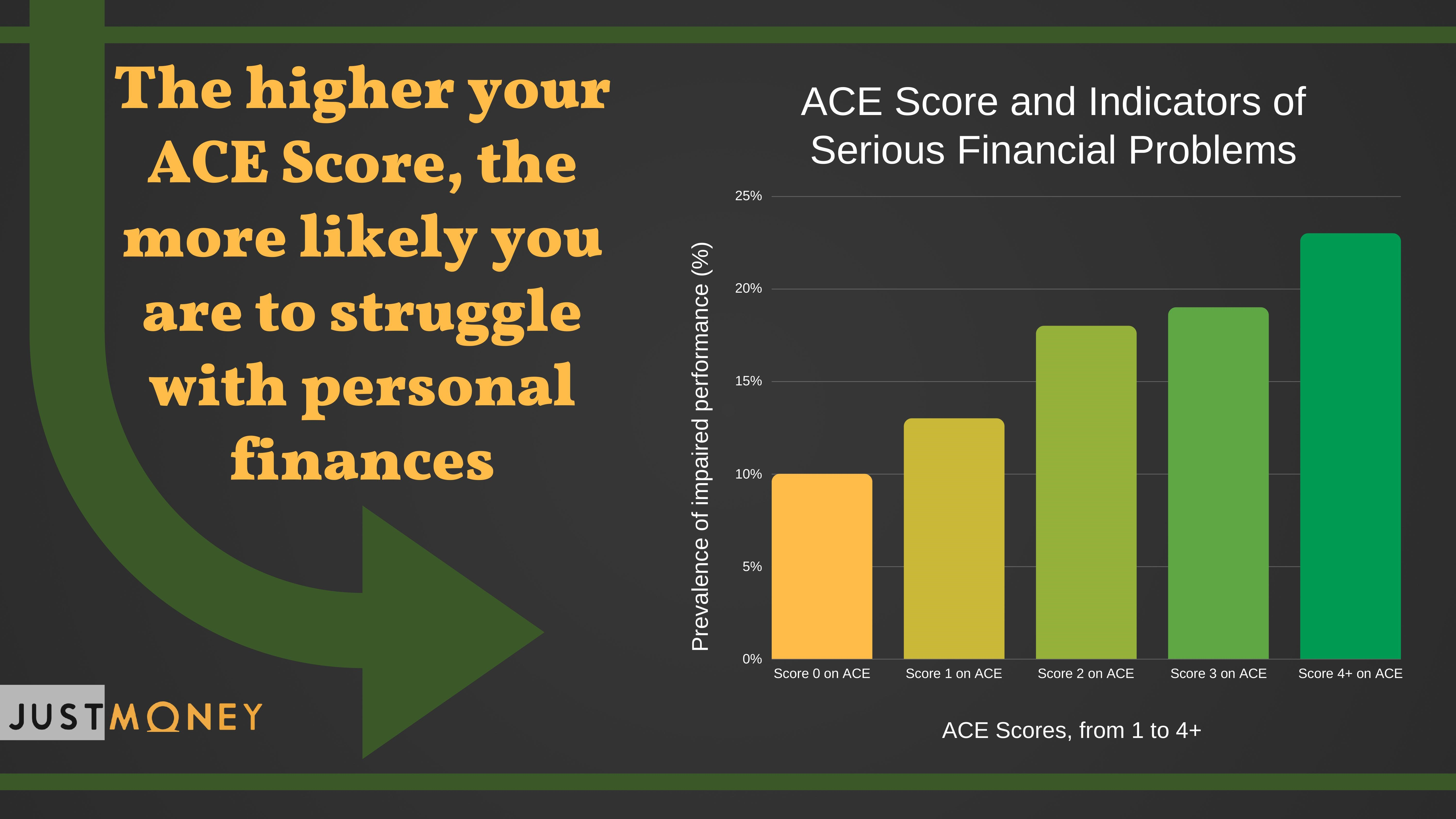 ACE Score and Indicators of Serious Financial Problems